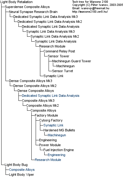 Sample image from technology tree